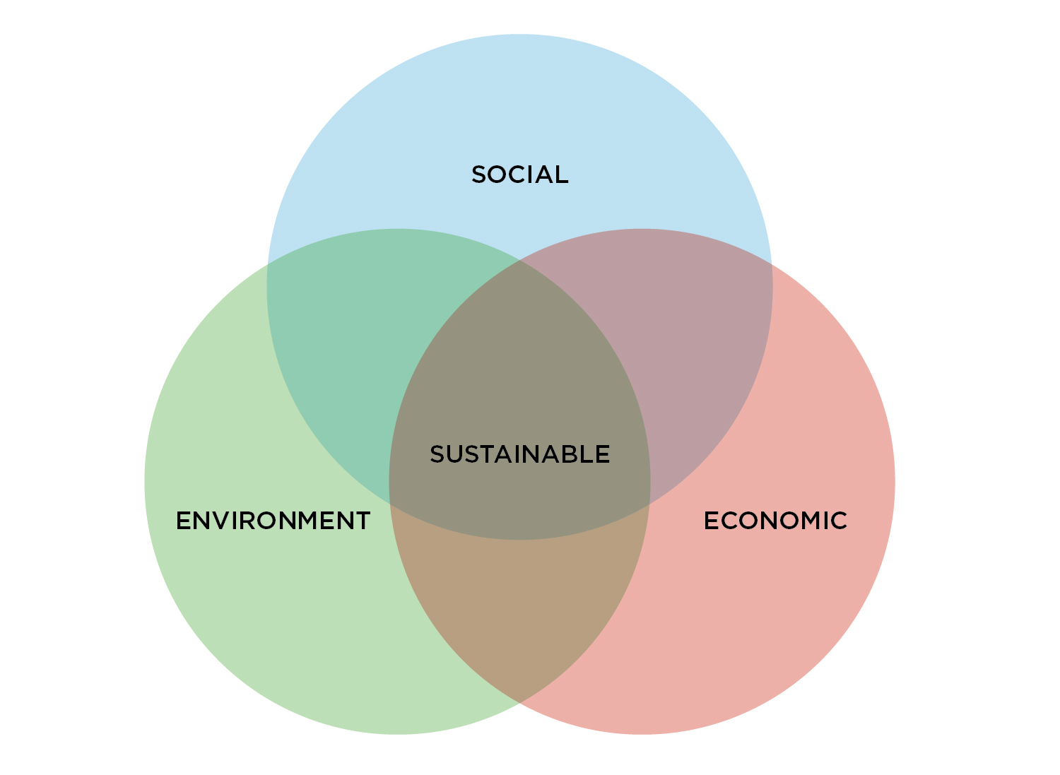 Three Pillars of Sustainability-01